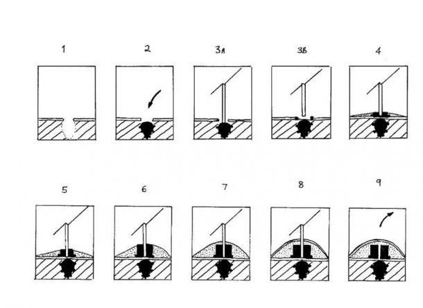 Les neuf étapes ont nécessité, au minimum, l'érection de chaque tumulus en fonction de ce que les fouilles ont déjà révélé. (auteur fourni)