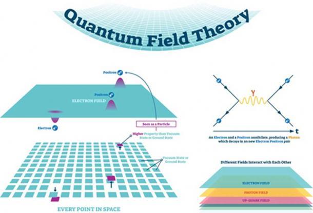 La création de l'univers est issue du vide quantique - théorie quantique des champs et diagrammes de Feynman. (VectorMine / Adobe Stock)