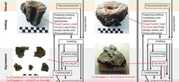 Les scientifiques ont découvert que les techniques égyptiennes ont amélioré la fusion du cuivre des Édomites. (PREMIER PLAN)