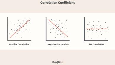 Comment calculer le coefficient de corrélation