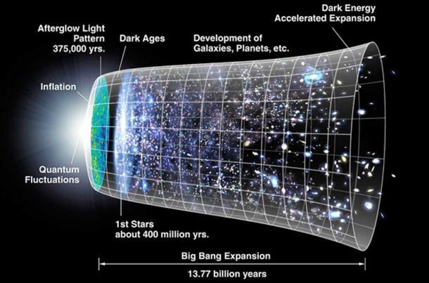 Diagramme de l'évolution de la création de l'univers depuis le Big Bang à gauche - jusqu'à aujourd'hui. (Tcherkash / Domaine public)