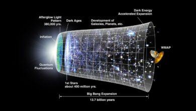 Comprendre la cosmologie et son impact