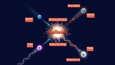 L'effet Compton ou diffusion Compton en physique