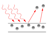 L'effet photoélectrique et le prix Nobel d'Einstein en 1921
