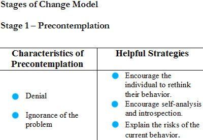 Les 6 étapes du changement de comportement
