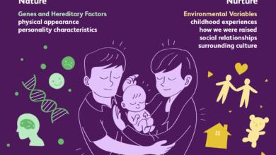 Nature vs. Nourriture : Gènes ou environnement ?