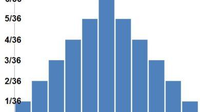 Répartition des probabilités dans les statistiques