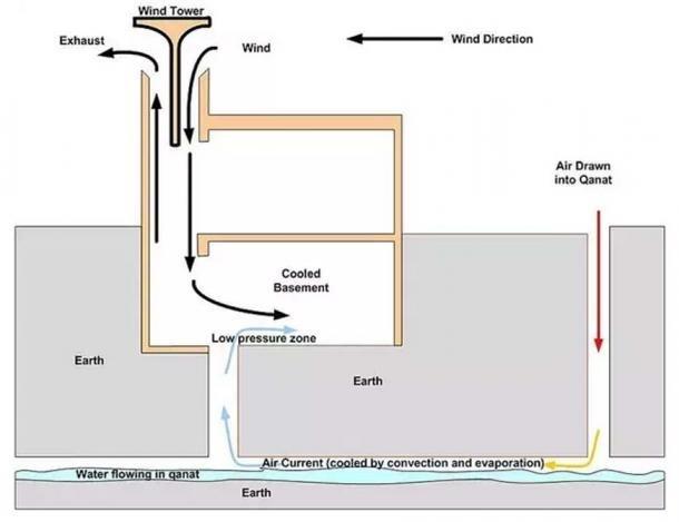 Un diagramme montrant comment le yakhchal gardait l'intérieur réfrigéré
