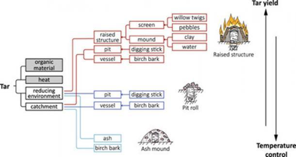 Représentation de l'augmentation de la complexité de chaque méthode et de l'augmentation associée du rendement en goudron et de la diminution du contrôle de la température nécessaire.