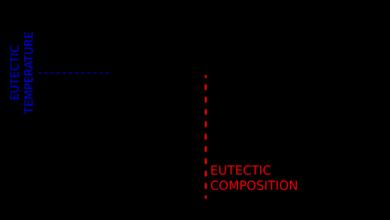 Définition et exemples eutectiques