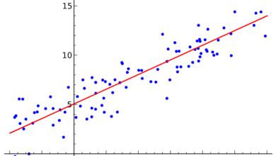 Qu'est-ce que la ligne de régression des moindres carrés ?